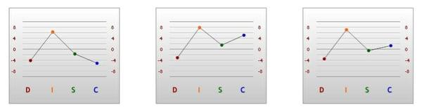 Carl DISC Graph