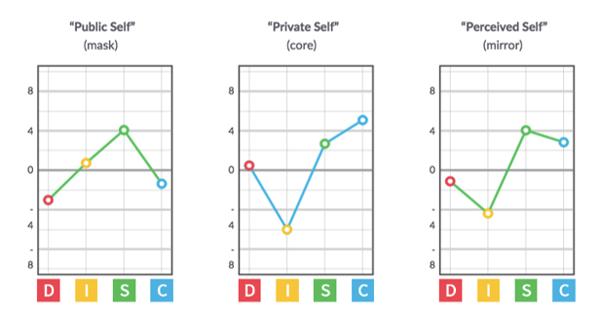 DISC-Graphs