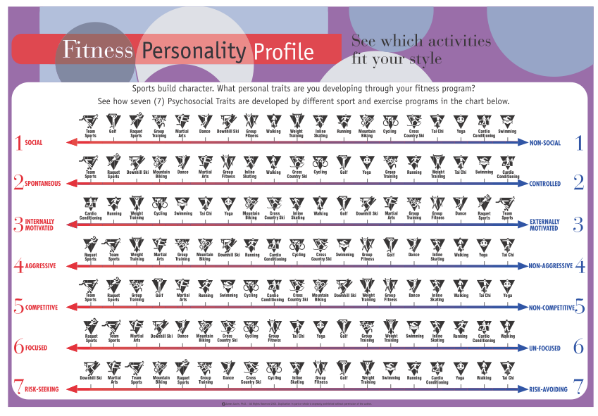 Huffington Post - Fitness Personality Profile