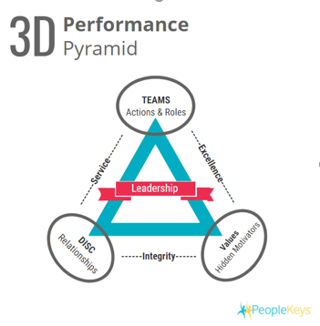 3D Performance Pyramid