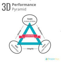 3D Performance Pyramid