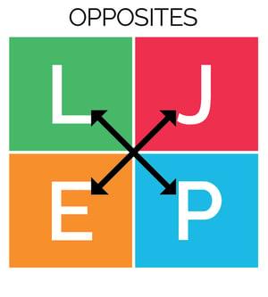 Opposite Values