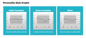 PersonalityStyleGraphs