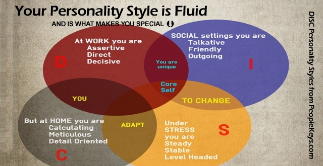 Your DISC Personality Style is Fluid